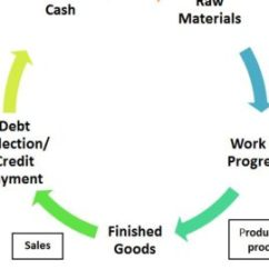 Cash Conversion Cycle Diagram Vw Polo 2007 Radio Wiring Stages Of Operating Archives - Bba|mantra