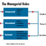 Managerial roles | Principles Of Management