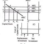 Difference between MEC and MEI| Macroeconomics