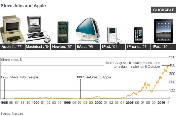 Apple stocks