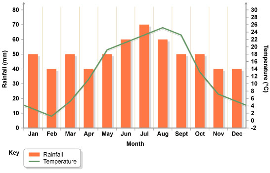 Bar graph showing the amount of rainfall over each month in a deciduous woodland