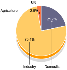 Pie chart showing the UK's water usage
