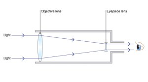 BBC  GCSE Bitesize: How telescopes work