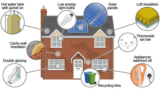 BBC GCSE Bitesize Reducing Waste