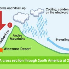 Diagram Of A Tornado Forming 1963 Impala Ss Wiring Bbc - Scotland Learning Blog: Why Is The Atacama Desert So Dry?