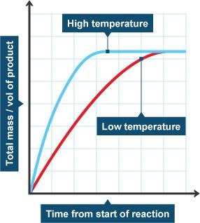 BBC  GCSE Bitesize: Effect of temperature