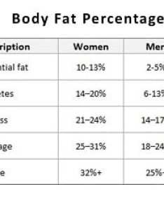 While dexa scans dual energy  ray absorptiometry are intended to measure bone mineral density they also provide an accurate estimate of body fat new estimator whole percentage rh bbdnutrition