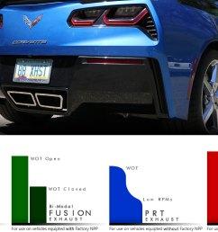 chevy c7 corvette z06 fusion gen 3 axle back exhaust system manual round [ 1280 x 766 Pixel ]