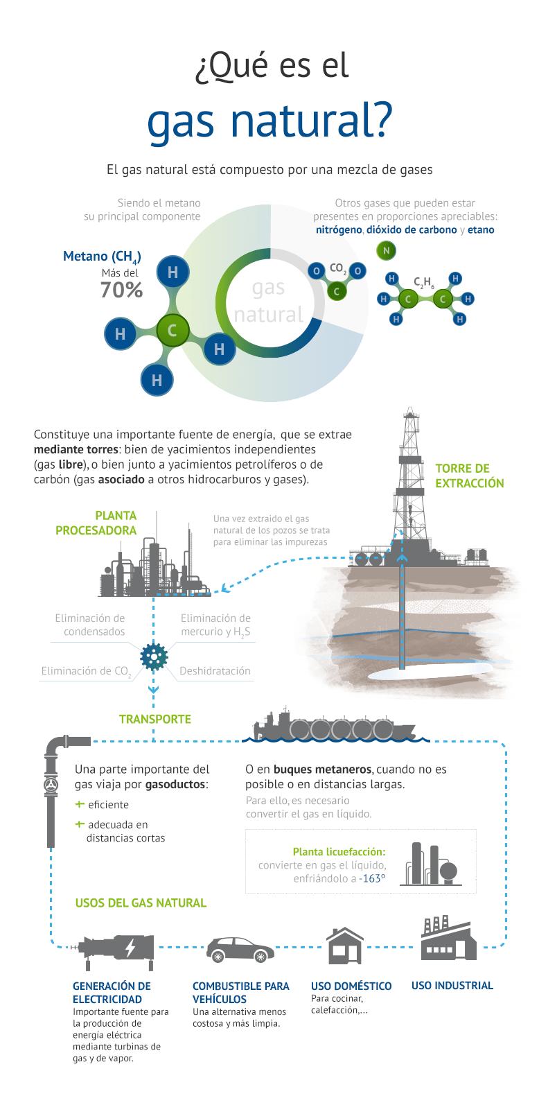 Resultado de imagen para gas natural  infografia
