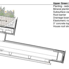 Roofing Terms Diagram 91 Honda Civic Ignition Wiring Green Roofs - Blackbird Architects, Inc.