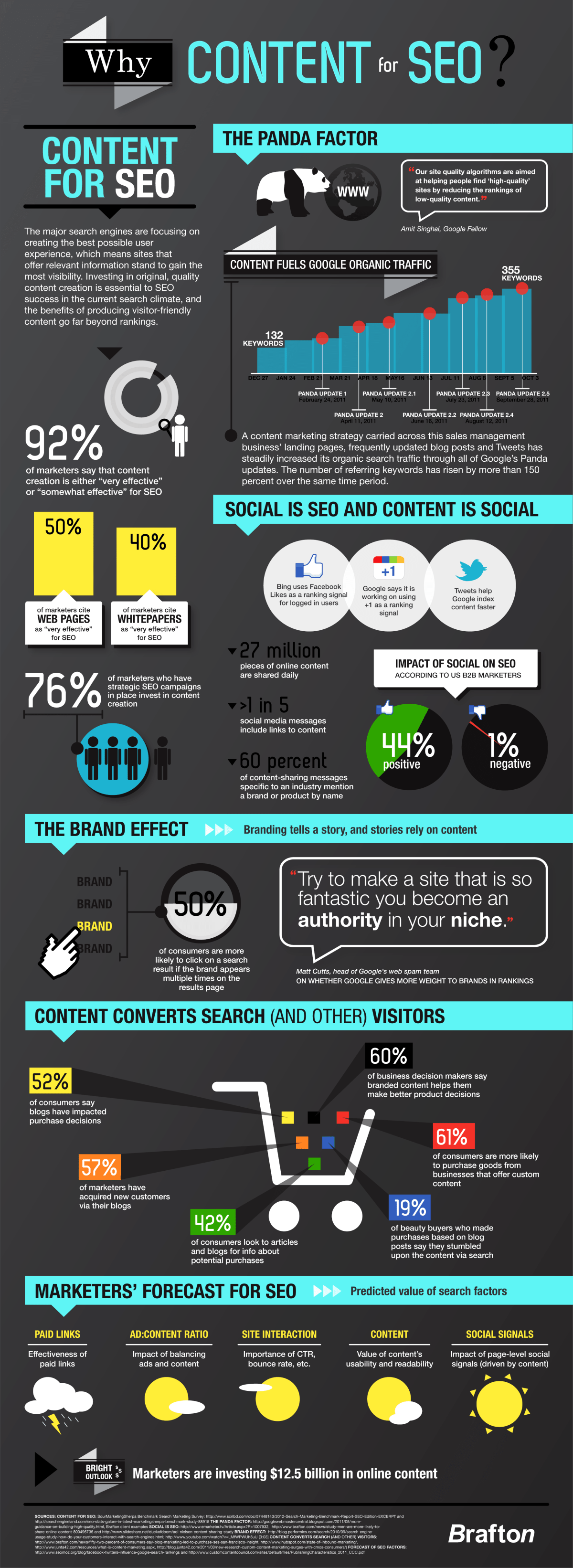 Why Content Marketing For SEO