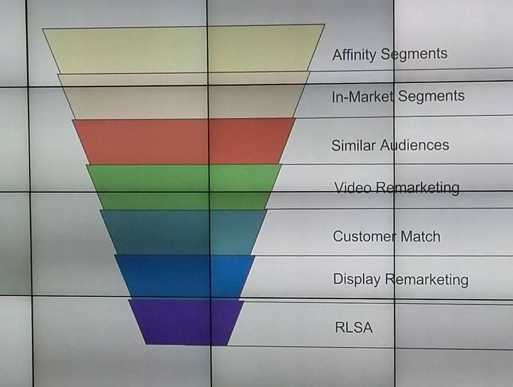 Google Audience Segments