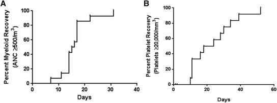 A Phase I Study of Reduced-Intensity Conditioning and