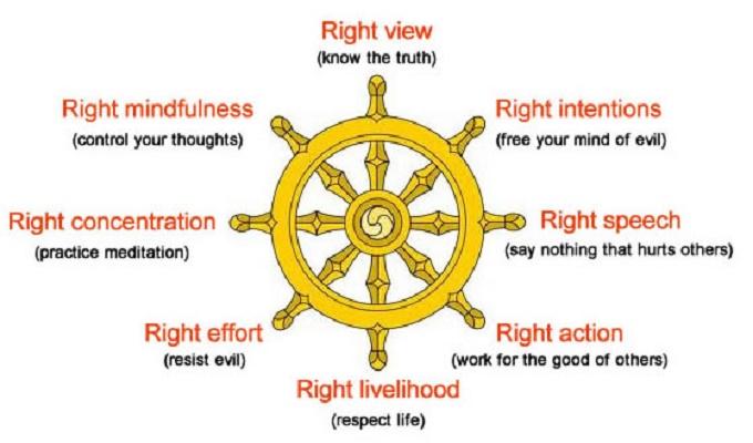 eightfold-path