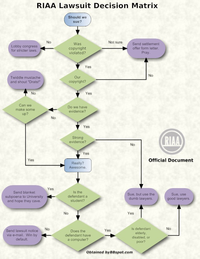 RIAA Lawsuit Decision Matrix