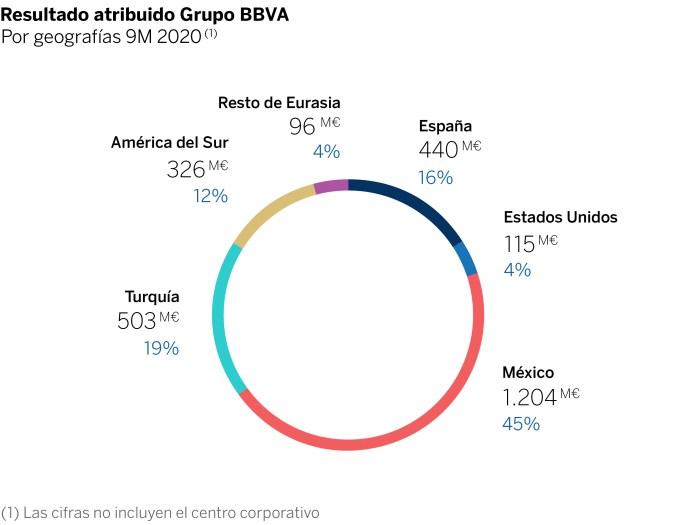 BBVA gana 1.141 millones entre julio y septiembre, un 79% más que en el segundo trimestre 1