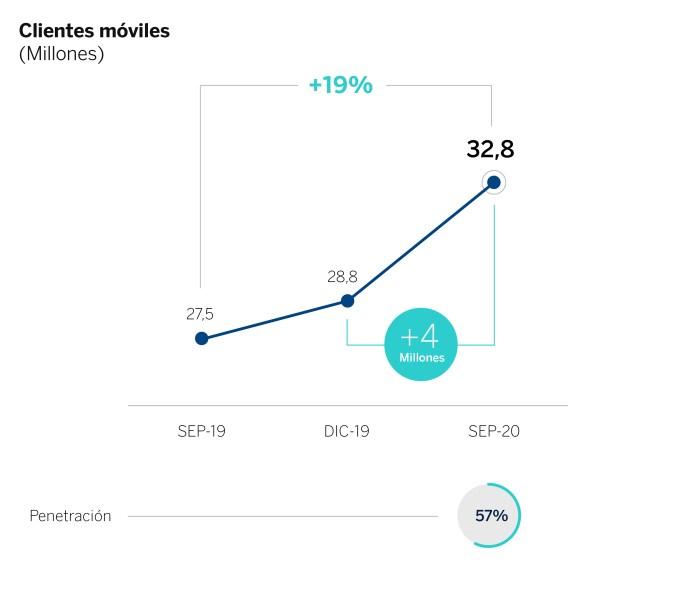 BBVA gana 1.141 millones entre julio y septiembre, un 79% más que en el segundo trimestre 3