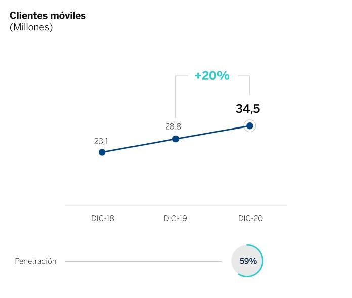 BBVA gana 1.320 millones de euros en el cuarto trimestre de 2020, su mejor resultado trimestral en dos años 3