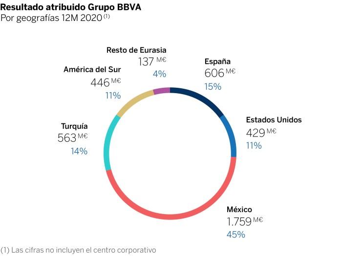 BBVA gana 1.320 millones de euros en el cuarto trimestre de 2020, su mejor resultado trimestral en dos años 1