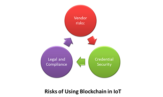 Riesgos de usar Blockchain para Internet de las cosas: legales, riesgos y seguridad. Imagen: autor