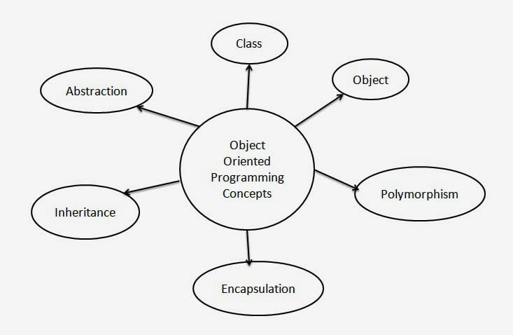 Object Oriented Programming Concepts in Java in Hindi