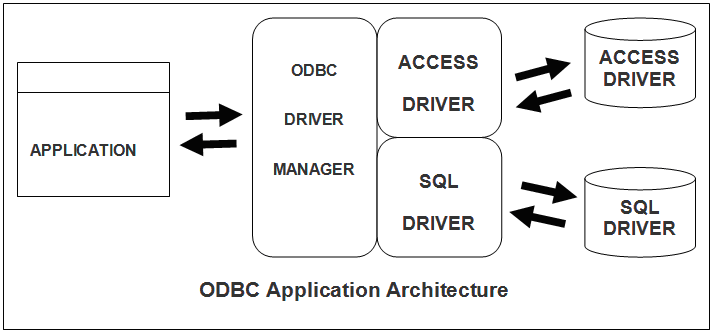 ODBC Application Architecture » BccFalna.com