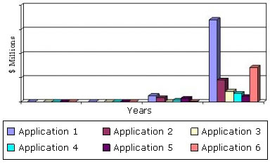 GLOBAL MARKET FOR GRAPHENE-BASED PRODUCTS, 2009-2020 ($ MILLIONS)