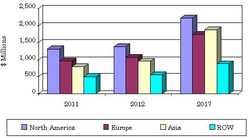 GLOBAL MARKET FOR GENERAL LABWARE BY GEOGRAPHIC REGION, 2011-2017