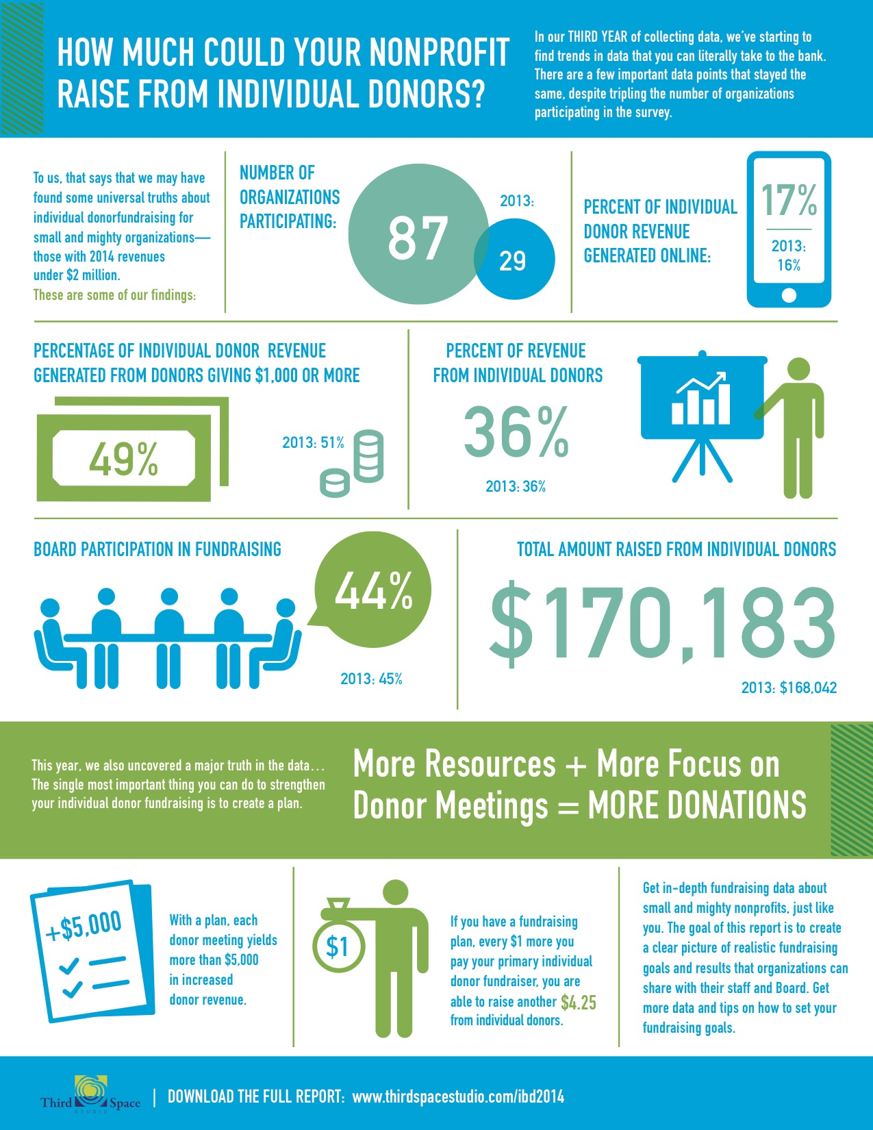 With Influential Data Comes Fundraising Success For Small