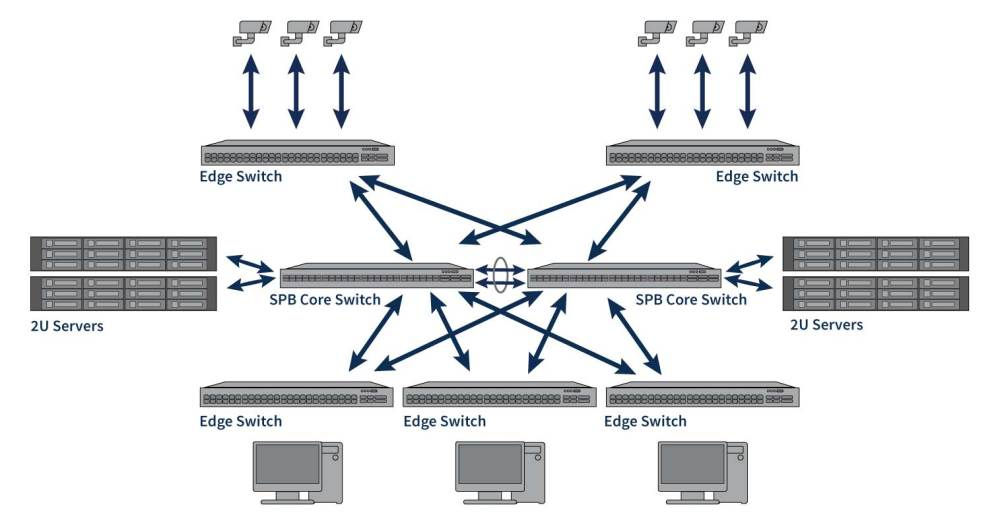 medium resolution of enterprise networking solutions