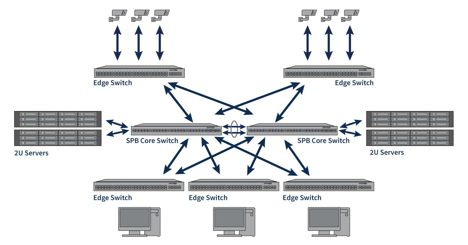 hight resolution of enterprise networking solutions