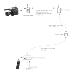 cameras allowing remote operation with oem control panels operating on the 2 4ghz and 900mhz ism bands respectively these are ideal for a number of  [ 1135 x 1080 Pixel ]