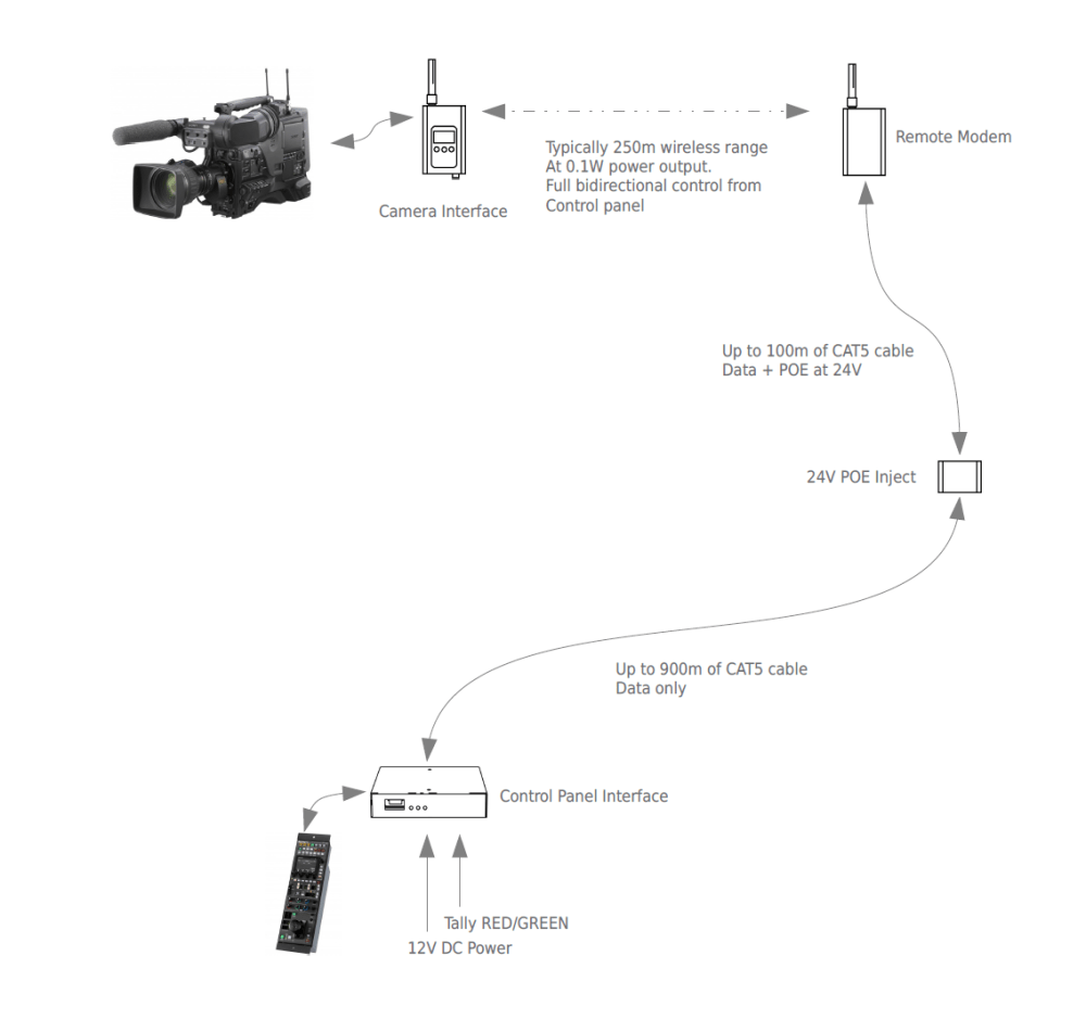 medium resolution of  cameras allowing remote operation with oem control panels operating on the 2 4ghz and 900mhz ism bands respectively these are ideal for a number of