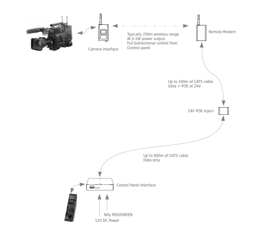 small resolution of  cameras allowing remote operation with oem control panels operating on the 2 4ghz and 900mhz ism bands respectively these are ideal for a number of