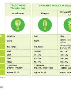 Lighting choices our comparison chart should help also can you rh bchydro
