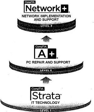 Certificate Programs / Information Technology Technician