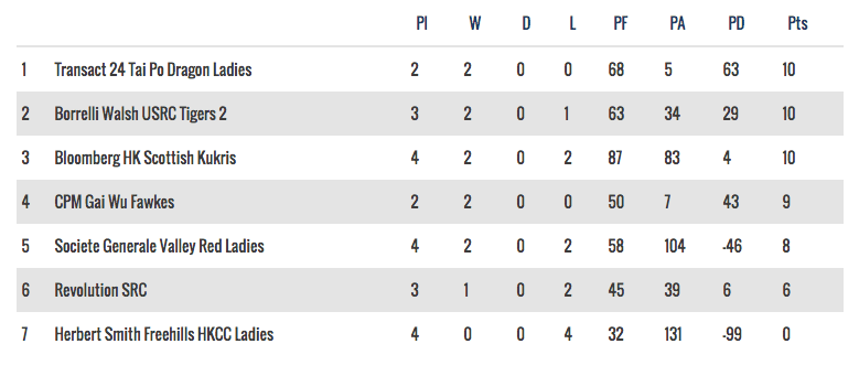 Woman's National League 1 table - 24 October, 2016