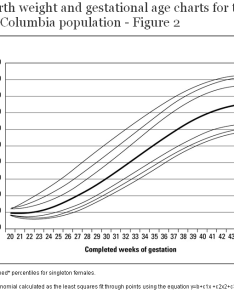 also new birth weight and gestational age charts for the british columbia rh bcmj