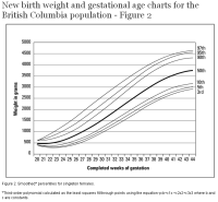 New birth weight and gestational age charts for the