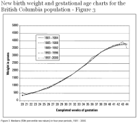 New birth weight and gestational age charts for the ...