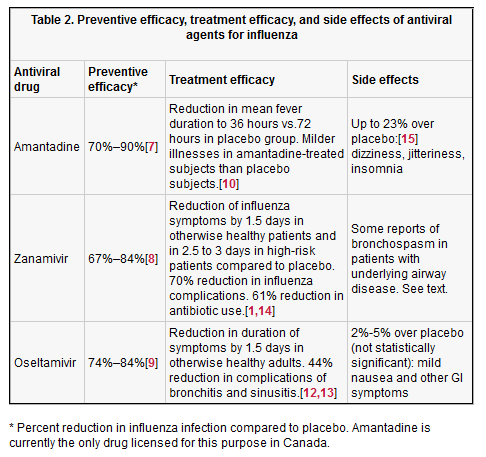 Antiviral agents for the prevention and treatment of influenza ...