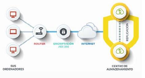 backup basic proteccion datos
