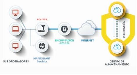 backup exclusive proteccion datos, copia de seguridad