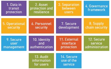BetterConcepts - Cloud Security Design Principles