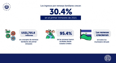 Remesas familiares crecen 30.4% en primer trimestre 2021