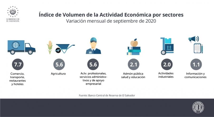 Actividad económica creció 2.9% en septiembre, según BCR