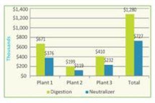 CCUA 2009 Annual Biosolids Management Costs