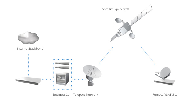 Two-Way Satellite Internet from BusinessCom Networks