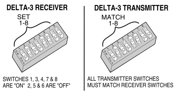 Single Channel Digital Receiver and Transmitter
