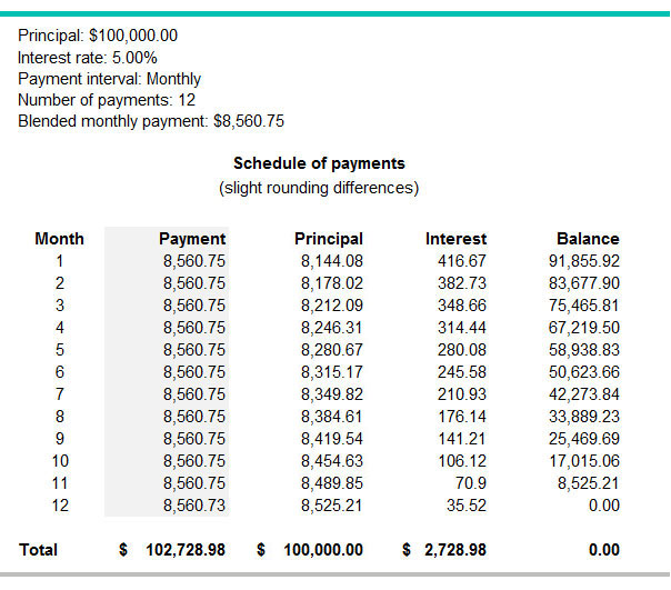 monthly loan amortization schedule